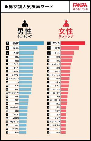 fanzaグラフ